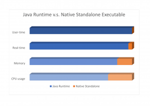 Java programs as native executables: GraalVM is the answer! - AMIS
