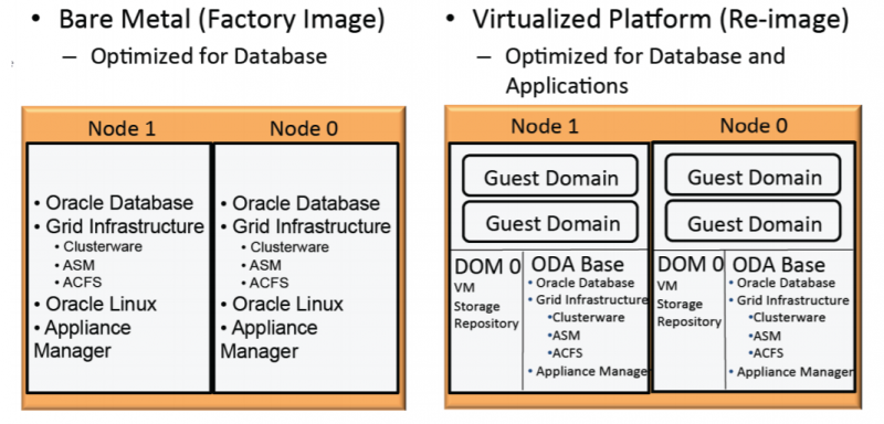 The bare minimum of licensing an ODA X7-2 - AMIS Oracle and Java