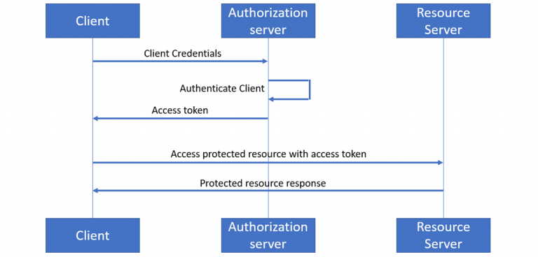 Securing Oracle Service Bus REST services with OAuth2 client credentials flow (without using additional products)