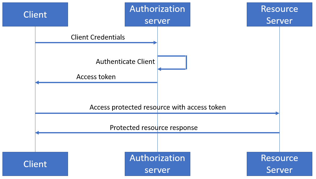 Securing Oracle Service Bus REST services with OAuth2 client