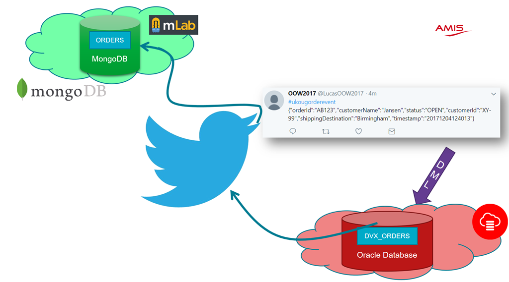 CQRS through Twitter - more fun than meaning - AMIS Oracle