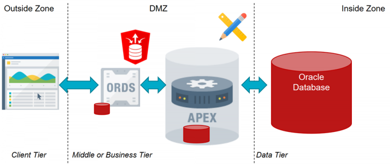 Oracle APEX: the low-code and low-cost application middle tier