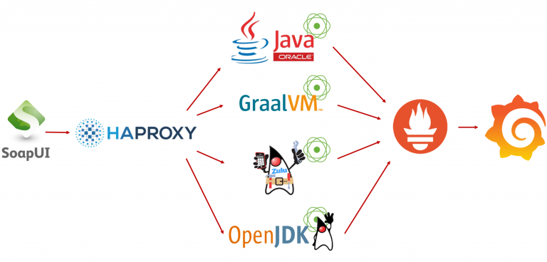 Comparing JVM performance; Zulu OpenJDK, OpenJDK, Oracle JDK, GraalVM CE