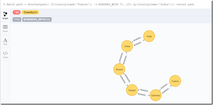 Finding the shortest path from Country A to Country B - using Neo4J