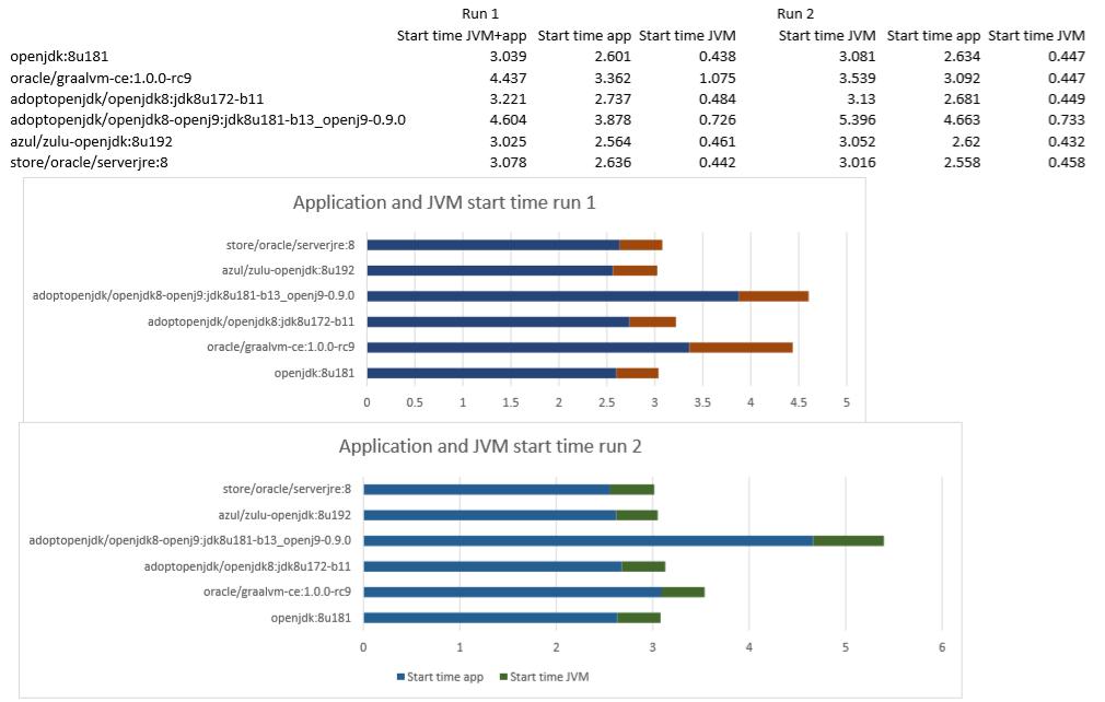 JVM performance: OpenJ9 uses least memory  GraalVM most