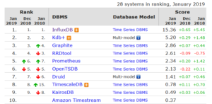 InfluxDB for time series data - AMIS Oracle and Java Blog