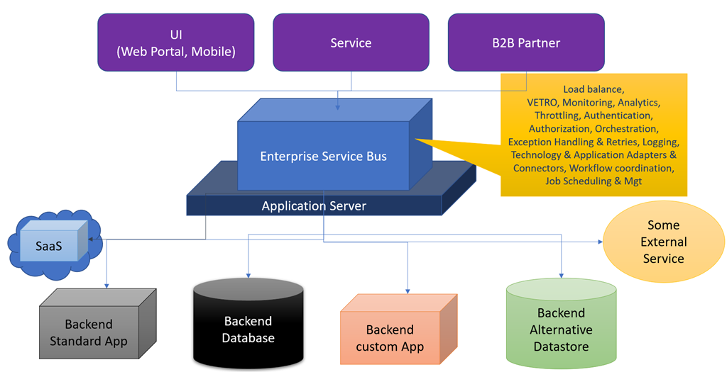 Changing views on integration - from Enterprise Service Bus to API