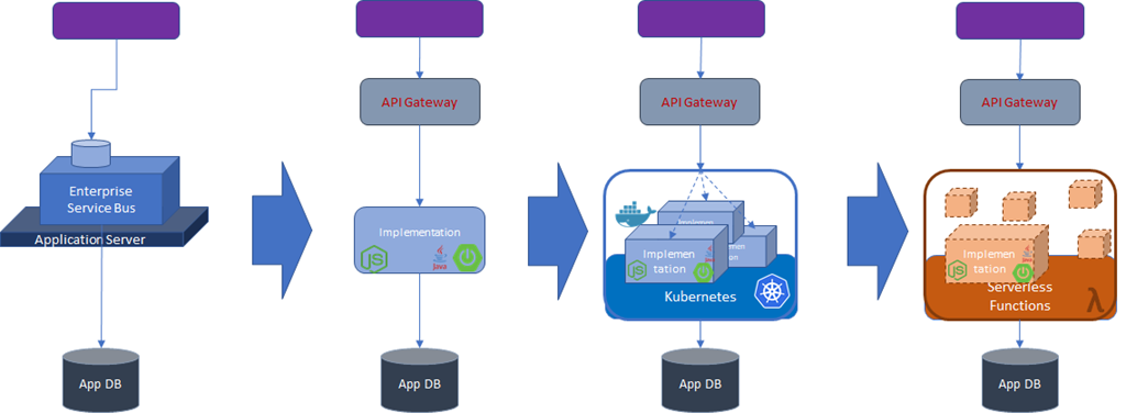 Changing views on integration - from Enterprise Service Bus