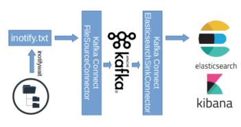 Big Data - AMIS Oracle and Java Blog