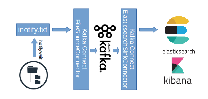 Kafka Connect Http Example