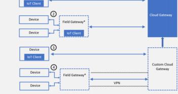 Edge Computing - AMIS Oracle and Java Blog