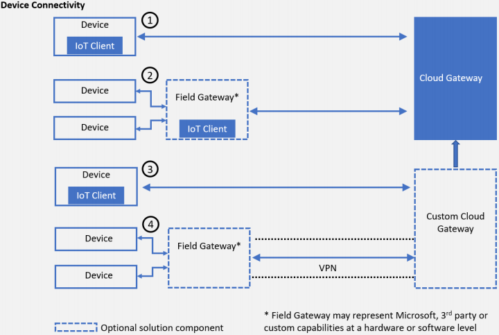 Edge Computing with Azure IoT Reference Architecture