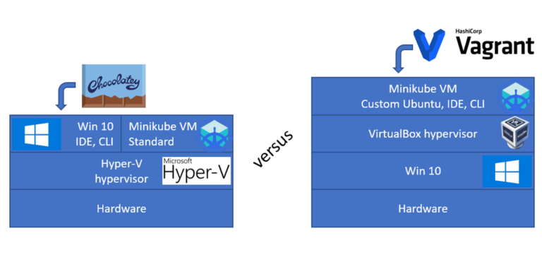 Minikube on Windows. Hyper-V vs Vagrant/VirtualBox