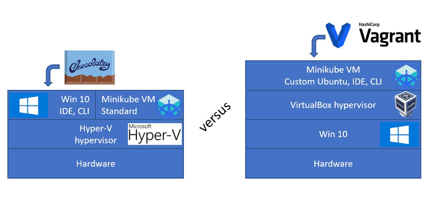Minikube on Windows  Hyper-V vs Vagrant/VirtualBox -