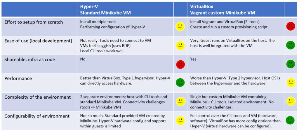 Hyper V Vs Virtualbox Performance 2019