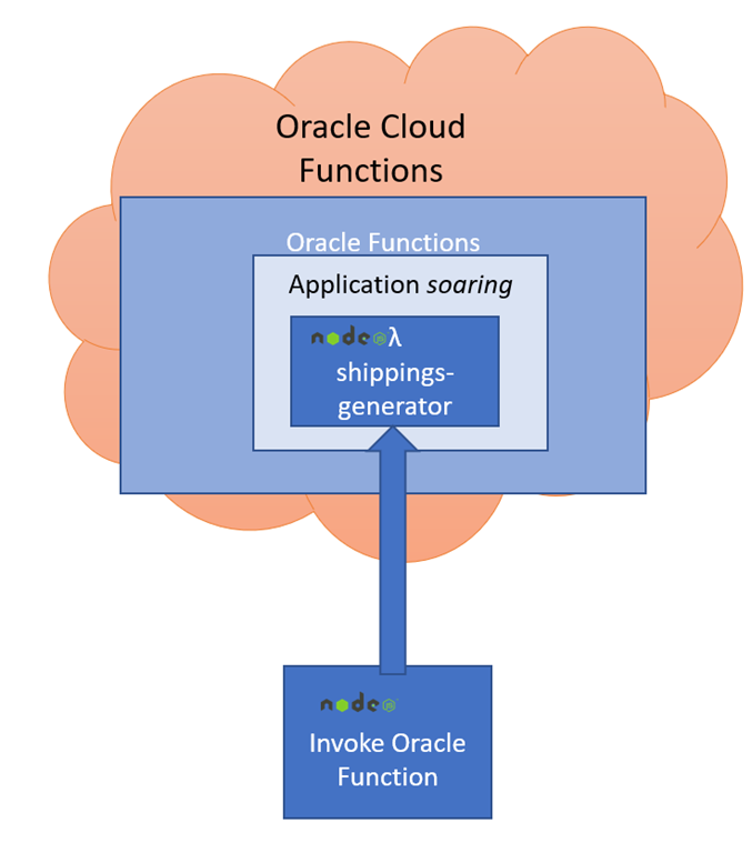 Invoke an Oracle Function on Oracle Cloud Infrastructure from a Node application
