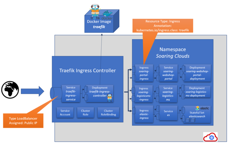 Exposing Kubernetes Services to the internet using Traefik Ingress Controller