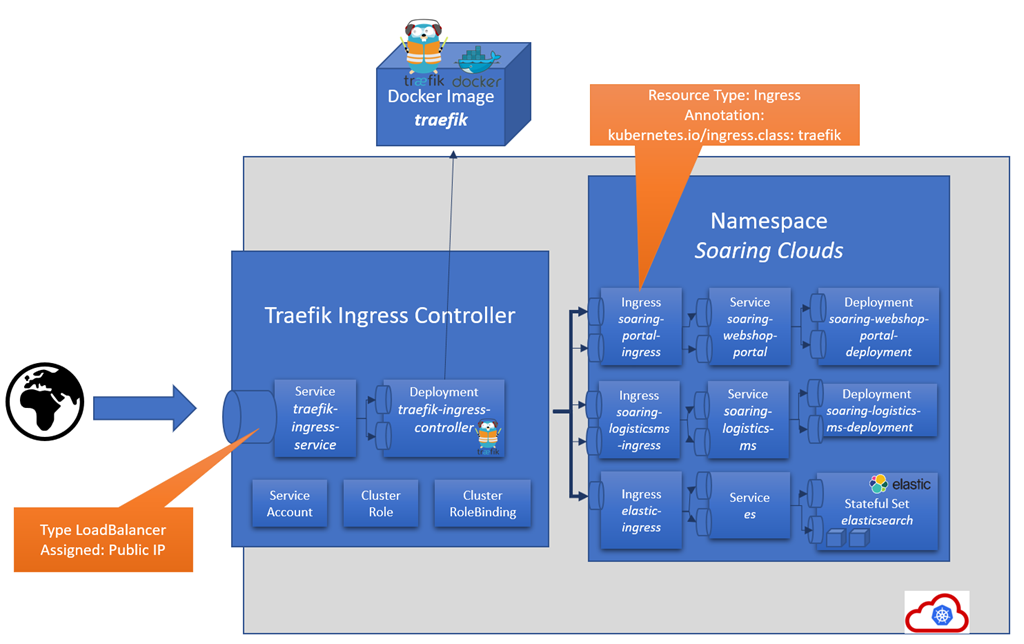 Exposing Kubernetes Services to the internet using Traefik Ingress