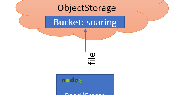 Save File to Oracle Cloud Infrastructure Object Storage from Node