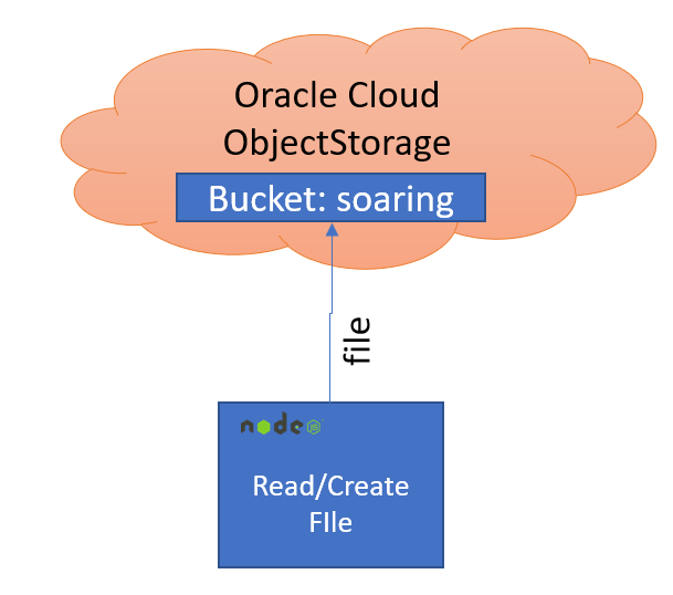 Save File to Oracle Cloud Infrastructure Object Storage from Node through REST API
