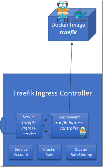 Exposing Kubernetes Services to the internet using Traefik