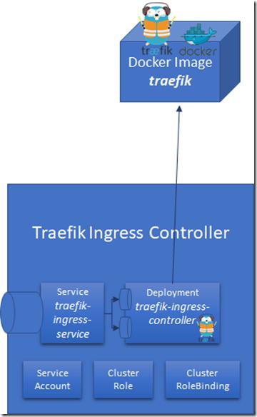 Exposing Kubernetes Services to the internet using Traefik Ingress