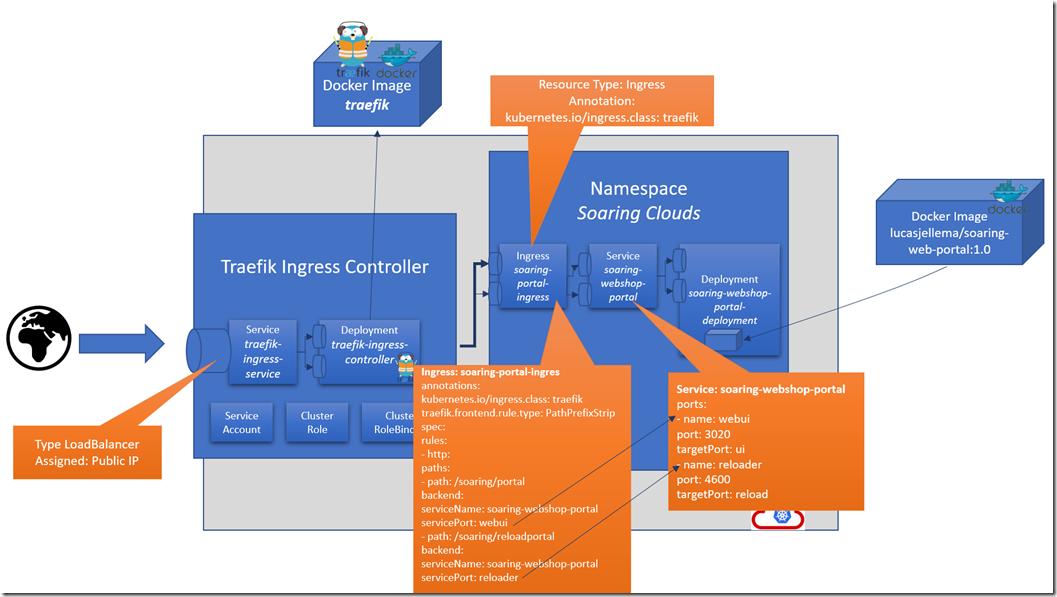 Exposing Kubernetes Services to the internet using Traefik