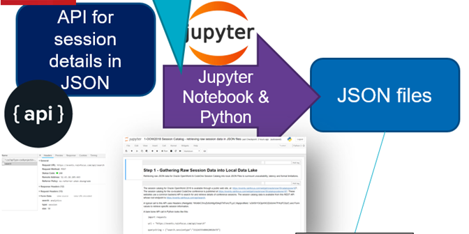 Jupyter Notebook for retrieving JSON data from REST APIs - AMIS