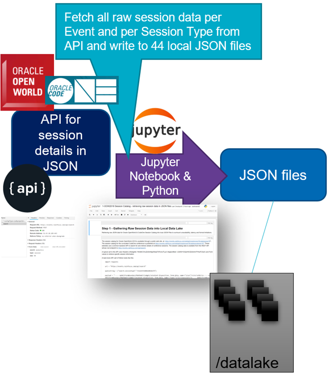 Jupyter Notebook for retrieving JSON data from REST APIs