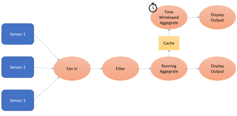 JavaScript Pipelining using Asynchronous Generators to implement Running Aggregates