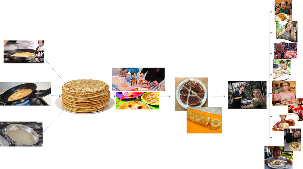 The Pipelined Pancake Party - demonstrating the Power of