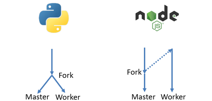 Graceful shutdown of forked workers in Python and JavaScript running in Docker containers