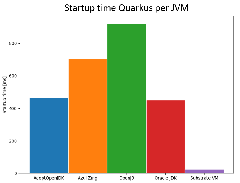 Performance! 3 reasons to stick to Java 8 for the moment