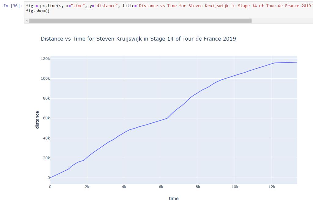 Tour de France Data Analysis using Strava data in Jupyter