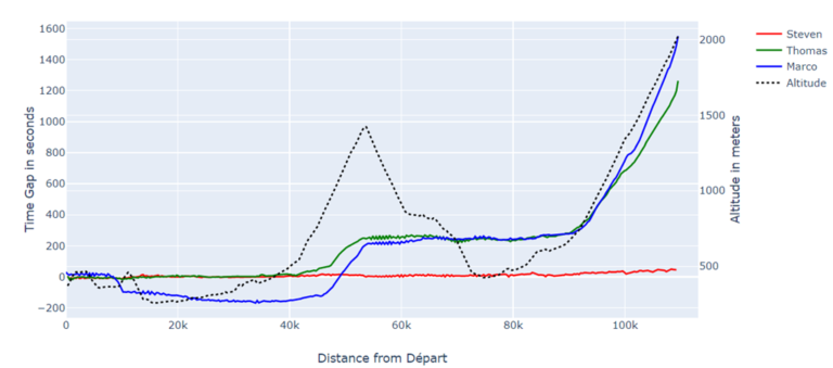 Tour de France Data Analysis using Strava data in Jupyter Notebook with Python, Pandas and Plotly – Step 2: combining and aligning multi rider data for analyzing and visualizing the Race
