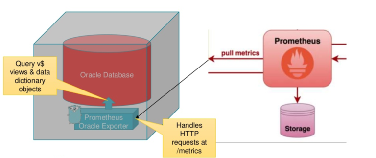 Monitoring Oracle Database using Prometheus