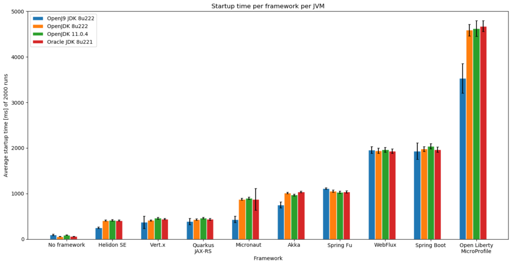 Microservice framework startup time on different JVMs (AOT