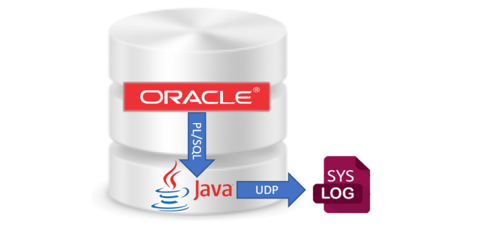 Oracle Database: Write arbitrary log messages to the syslog from PL/SQL