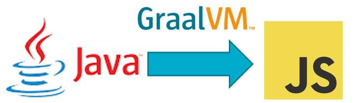 Calling out from Java to JavaScript (with call back) – leveraging interoperability support of GraalVM