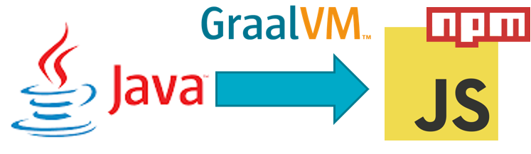Leverage NPM JavaScript Module from Java application using GraalVM