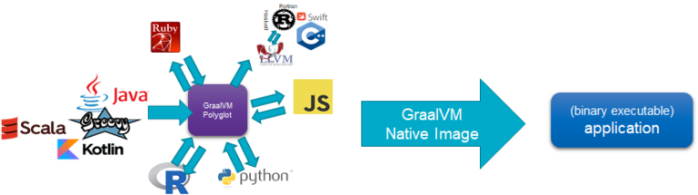 Create a Native Image Binary Executable for a Polyglot Java Application using GraalVM – using build time class initializing