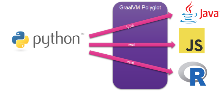 Python application running on GraalVM and Polyglotting with JavaScript, R, Ruby and Java
