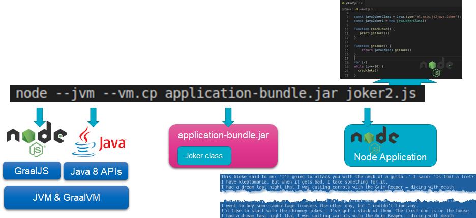 Node JS application running on GraalVM interoperating with