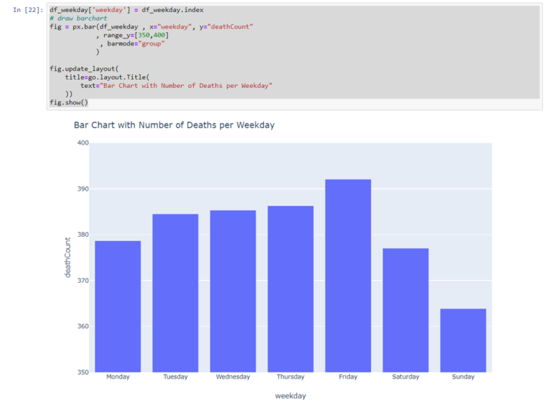 Ordering rows in Pandas Data Frame and Bars in Plotly Bar Chart (by day of the week or any other user defined order)