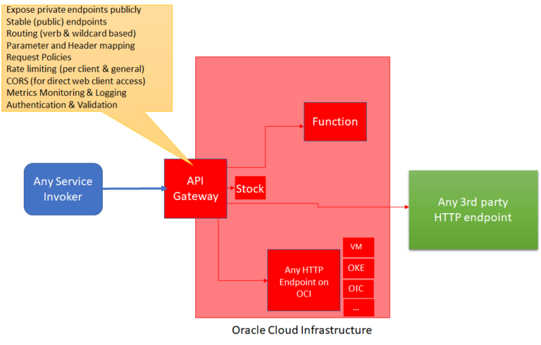 Introducing Oracle Cloud API Gateway – the light weight public or private router to public and private OCI endpoints