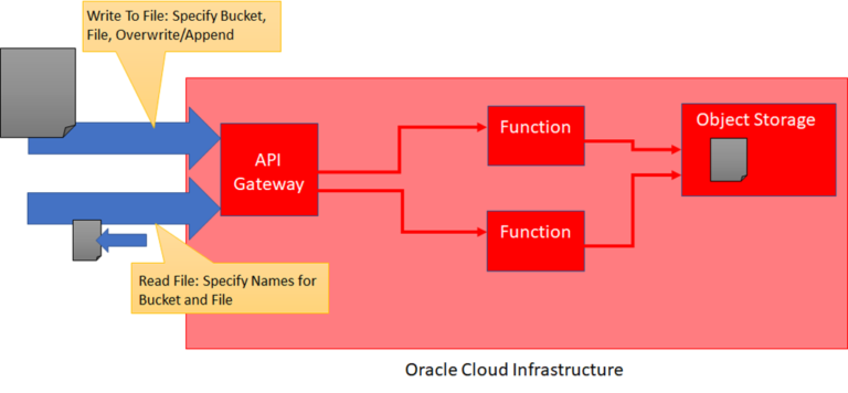 Publish Oracle Function for Reading and Writing Object Storage Files through OCI API Gateway
