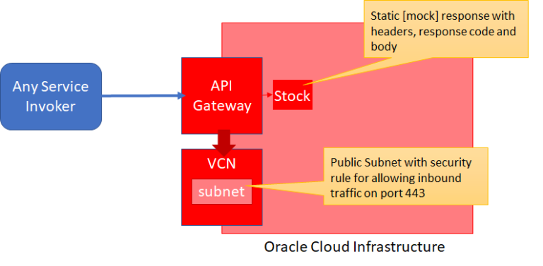 My first steps with Oracle Cloud API Gateway – the stock response