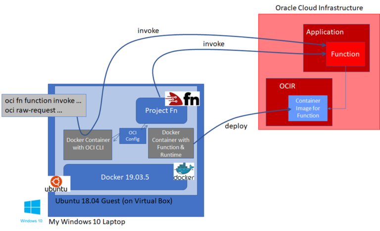My Quick Start with Oracle Functions in Fresh OCI Tenancy