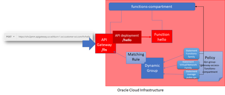 Oracle Cloud Serverless Functions unleashed: exposing OCI Functions through API Gateway