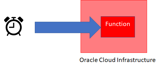 Scheduling Oracle Cloud Function execution